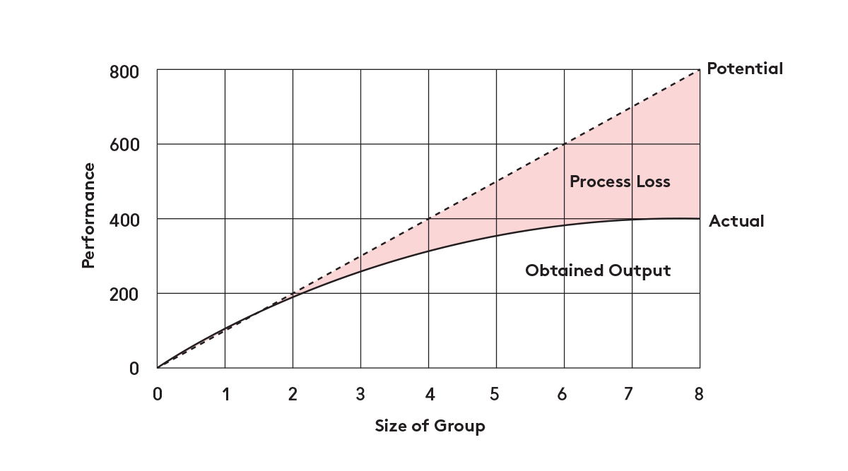 diagram_ringelmann
